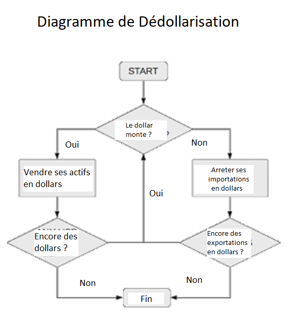 dedollarization flowchart