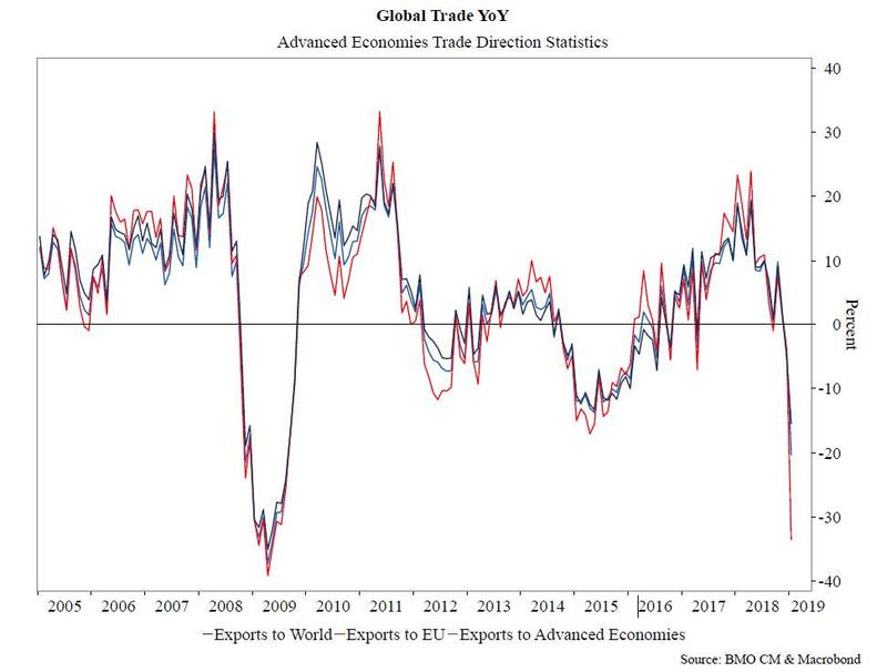 global trade IMF may 2019