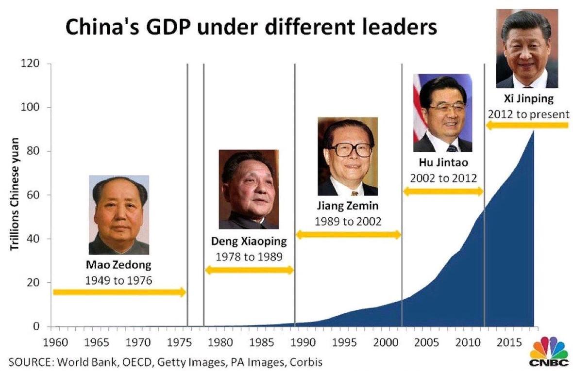 PIB chinois
