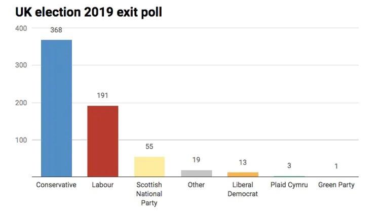 english poll