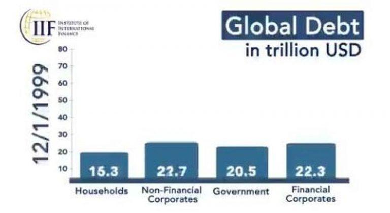 global-debt1-768x420