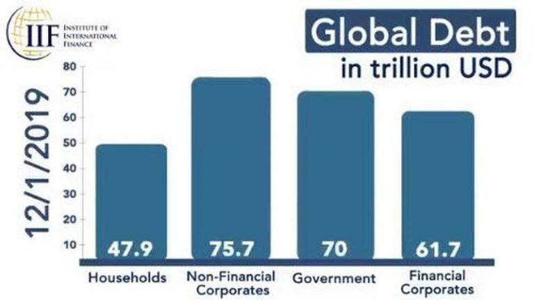 global-debt2-768x431