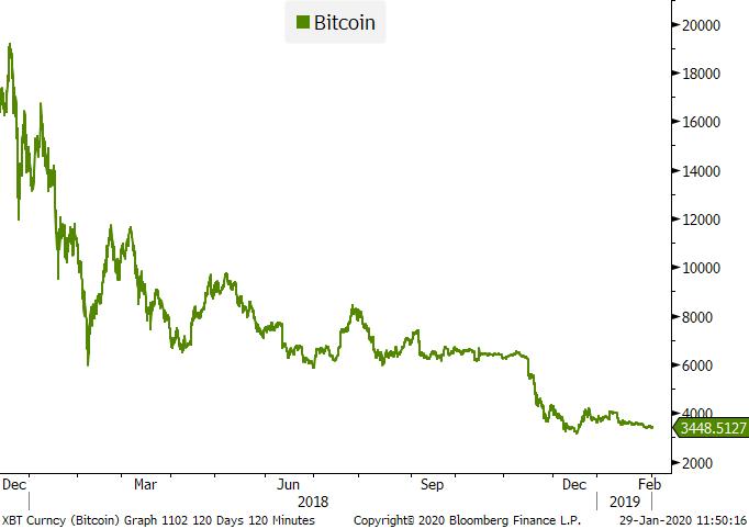 XBT-Curncy-Bitcoin-Graph-1102-2020-01-29-11-50-11