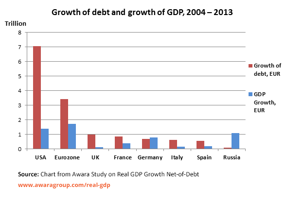 real-gdp-growth-net-of-debt