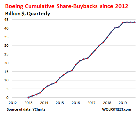 US-Boeing-share-buybacks-2019-q4