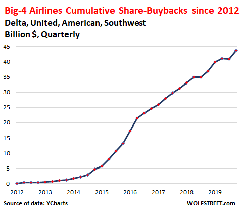 US-airlines-share-buybacks-2019-Q4