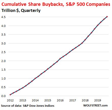 US-share-buybacks-2020-Q4-