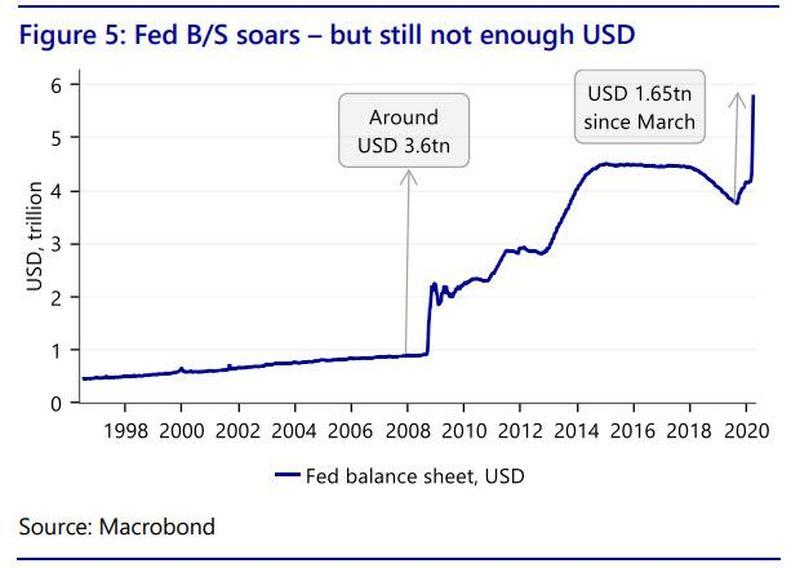 Fed BS soars