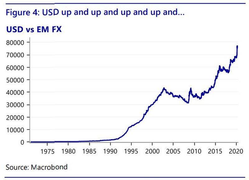 USD vs EM FX